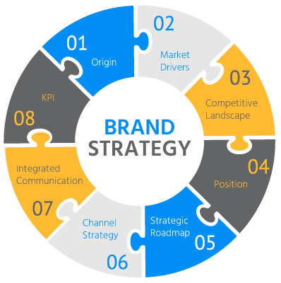 Creating the Best Brand Strategy as a Unified Effort